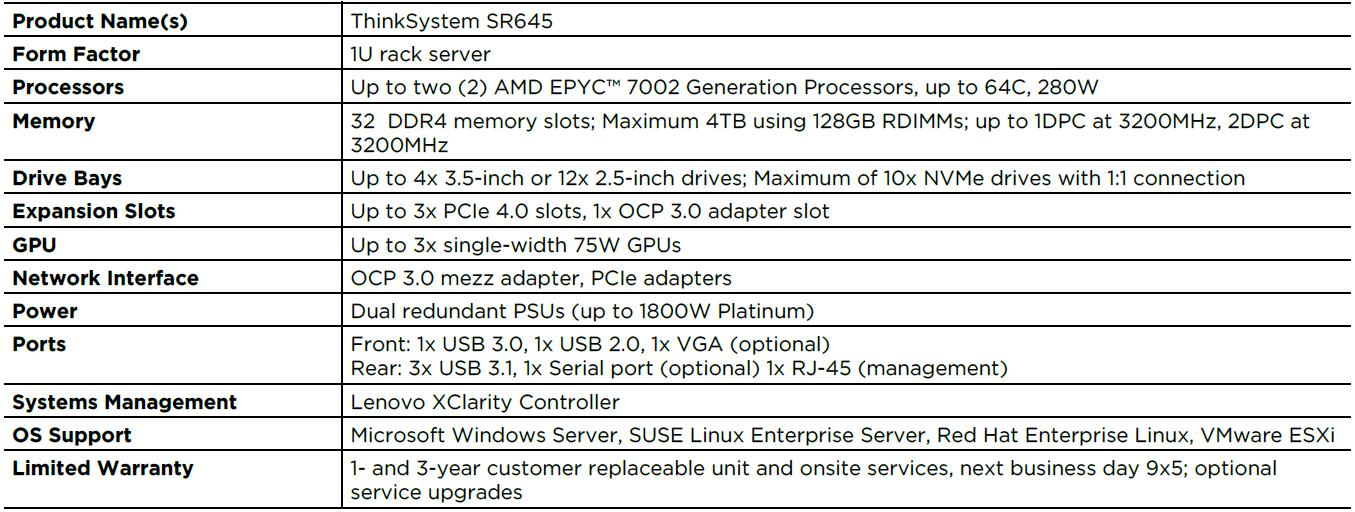 Lenovo ThinkSystem SR645 Specs 1