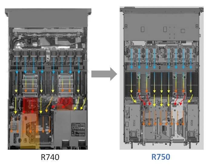 Làm mát tối ưu cho Dell EMC PowerEdge R750